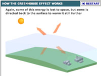 BBC greenhouse effect slide