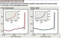 IPCC chart on The Rise of Man Made Emissions  