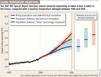 IPCC chart on Global Temperature predictions